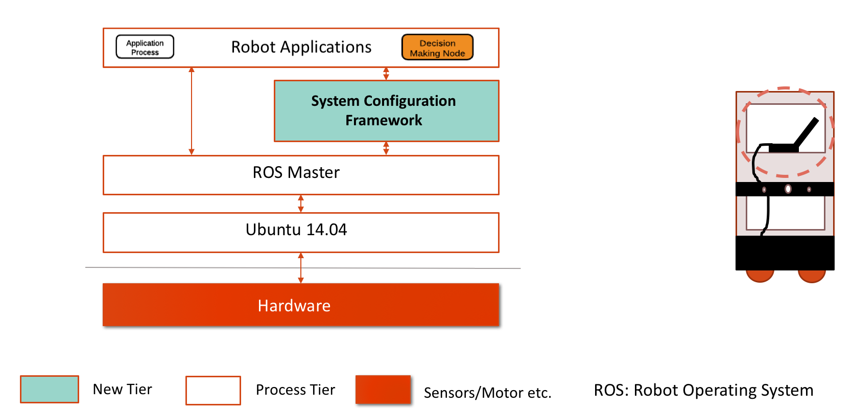 A Reconfiguration Framework for ROS (Robot Operating System) running